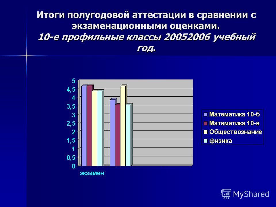 Итоги полугодовой аттестации в сравнении с экзаменационными оценками. 10-е профильные классы 20052006 учебный год.