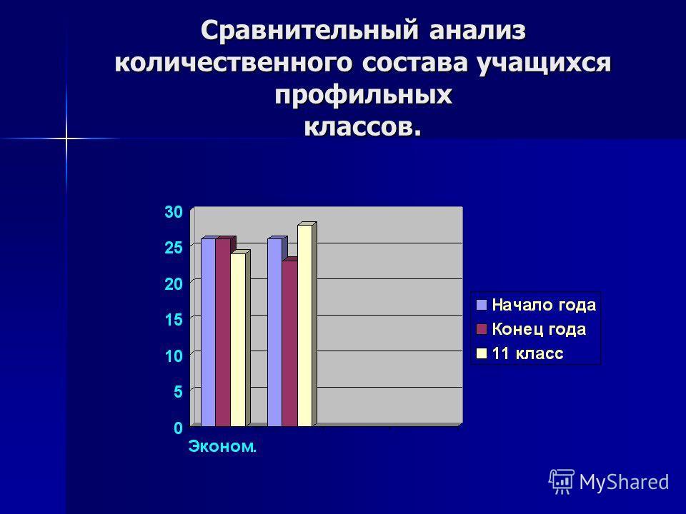 Сравнительный анализ количественного состава учащихся профильных классов.