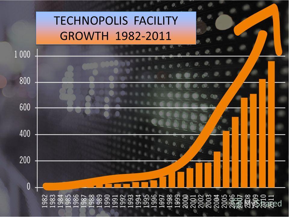 TECHNOPOLIS FACILITY GROWTH 1982-2011