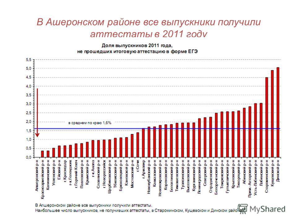 В Ашеронском районе все выпускники получили аттестаты в 2011 году