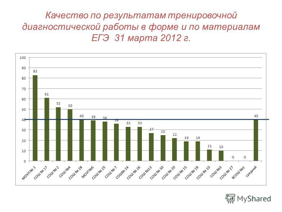 Качество по результатам тренировочной диагностической работы в форме и по материалам ЕГЭ 31 марта 2012 г.