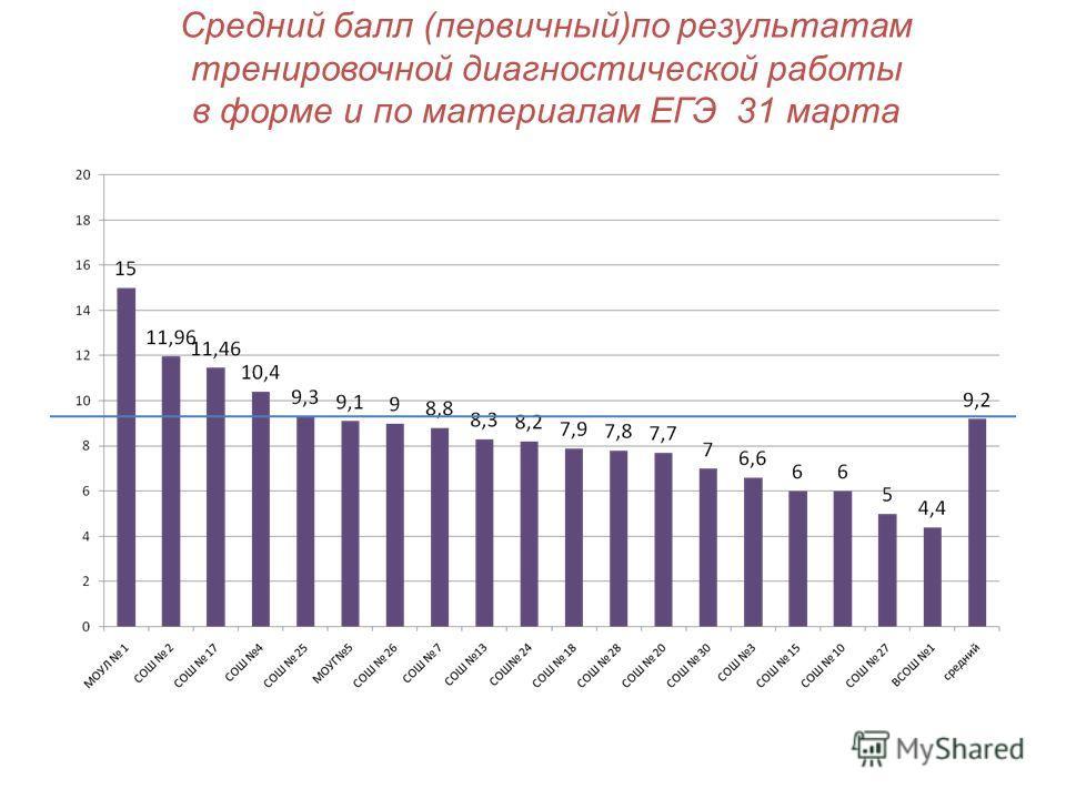 Средний балл (первичный)по результатам тренировочной диагностической работы в форме и по материалам ЕГЭ 31 марта