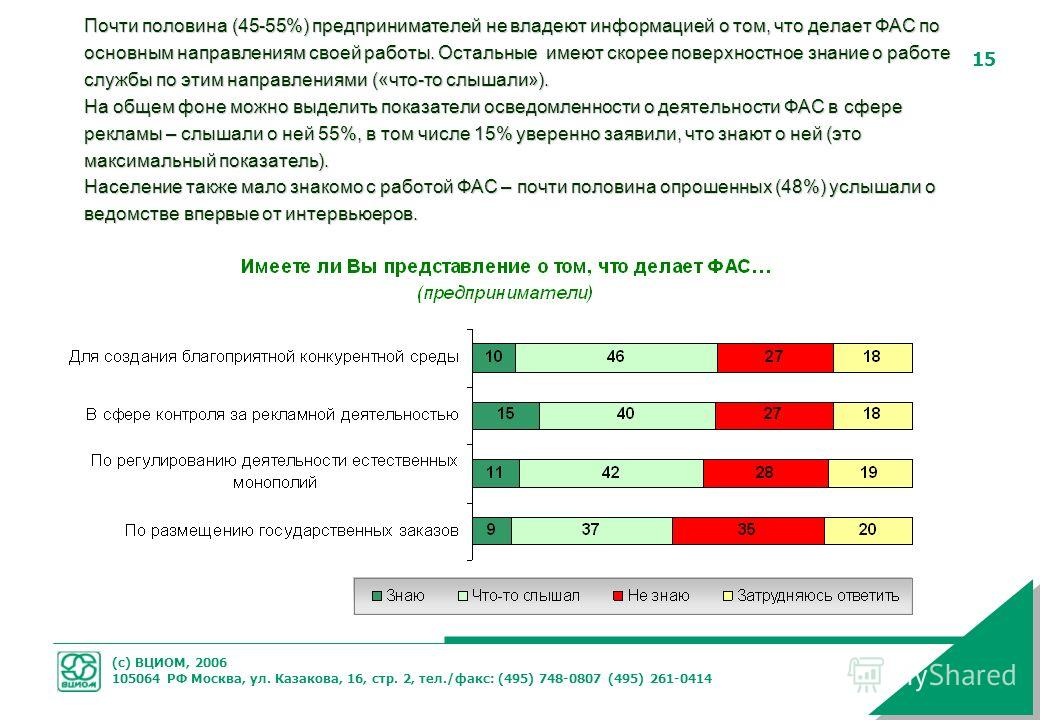 (с) ВЦИОМ, 2006 105064 РФ Москва, ул. Казакова, 16, стр. 2, тел./факс: (495) 748-0807 (495) 261-0414 15 Почти половина (45-55%) предпринимателей не владеют информацией о том, что делает ФАС по основным направлениям своей работы. Остальные имеют скоре