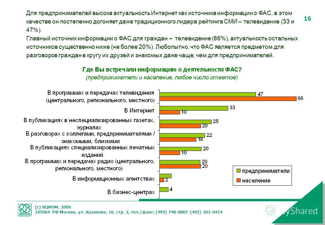 (с) ВЦИОМ, 2006 105064 РФ Москва, ул. Казакова, 16, стр. 2, тел./факс: (495) 748-0807 (495) 261-0414 16 Для предпринимателей высока актуальность Интернет как источника информации о ФАС, в этом качестве он постепенно догоняет даже традиционного лидера