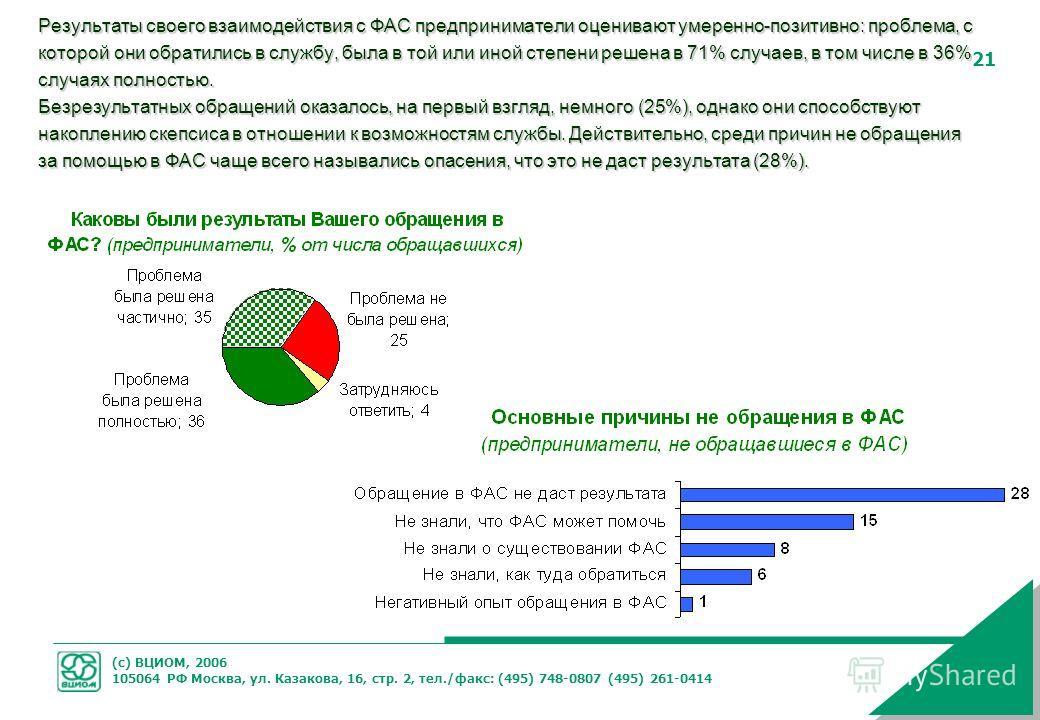 (с) ВЦИОМ, 2006 105064 РФ Москва, ул. Казакова, 16, стр. 2, тел./факс: (495) 748-0807 (495) 261-0414 21 Результаты своего взаимодействия с ФАС предприниматели оценивают умеренно-позитивно: проблема, с которой они обратились в службу, была в той или и