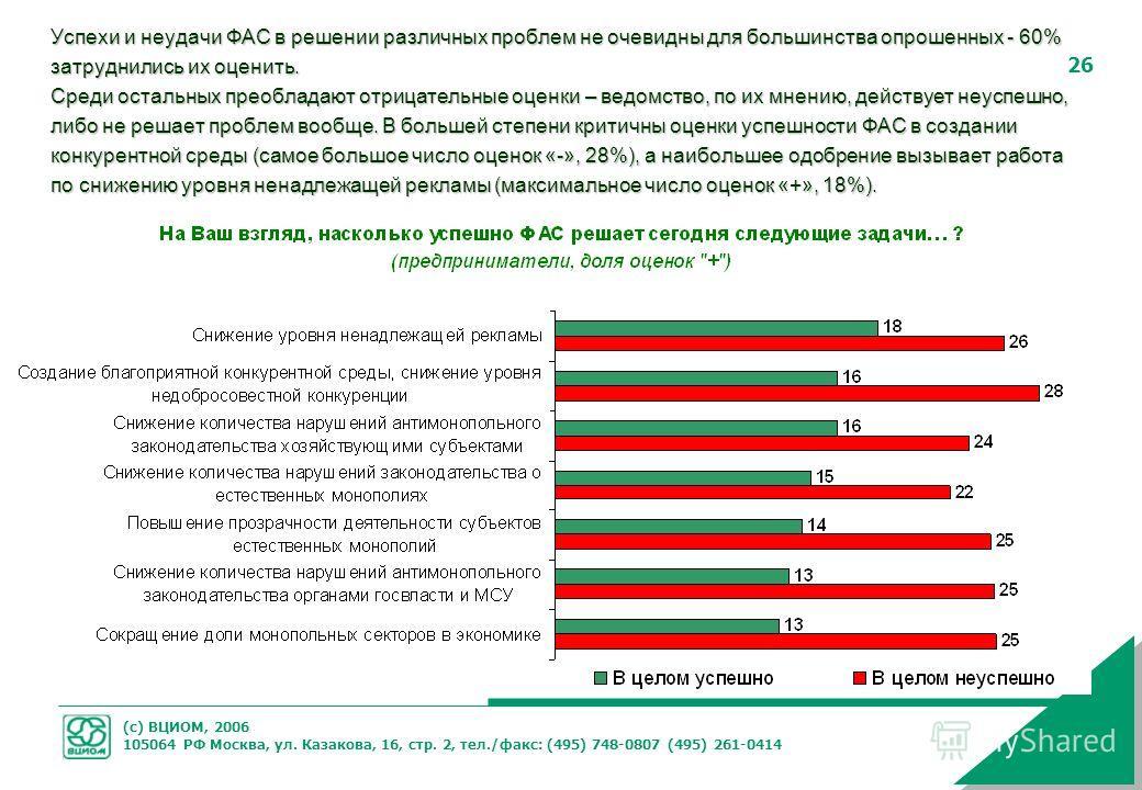 (с) ВЦИОМ, 2006 105064 РФ Москва, ул. Казакова, 16, стр. 2, тел./факс: (495) 748-0807 (495) 261-0414 26 Успехи и неудачи ФАС в решении различных проблем не очевидны для большинства опрошенных - 60% затруднились их оценить. Среди остальных преобладают