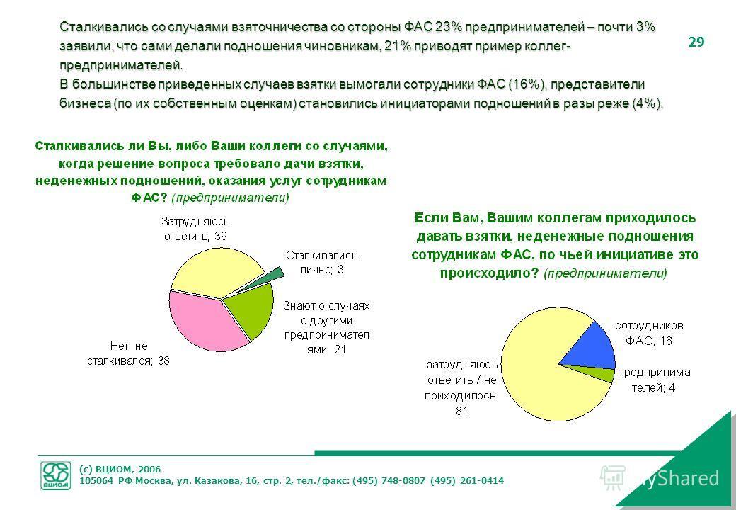 (с) ВЦИОМ, 2006 105064 РФ Москва, ул. Казакова, 16, стр. 2, тел./факс: (495) 748-0807 (495) 261-0414 29 Сталкивались со случаями взяточничества со стороны ФАС 23% предпринимателей – почти 3% заявили, что сами делали подношения чиновникам, 21% приводя