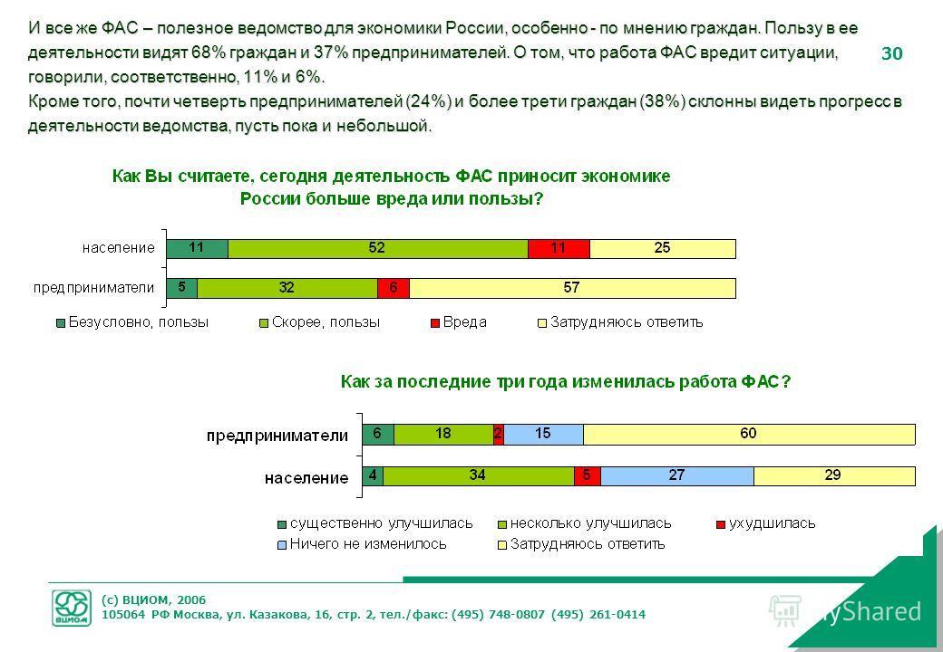 (с) ВЦИОМ, 2006 105064 РФ Москва, ул. Казакова, 16, стр. 2, тел./факс: (495) 748-0807 (495) 261-0414 30 И все же ФАС – полезное ведомство для экономики России, особенно - по мнению граждан. Пользу в ее деятельности видят 68% граждан и 37% предпринима