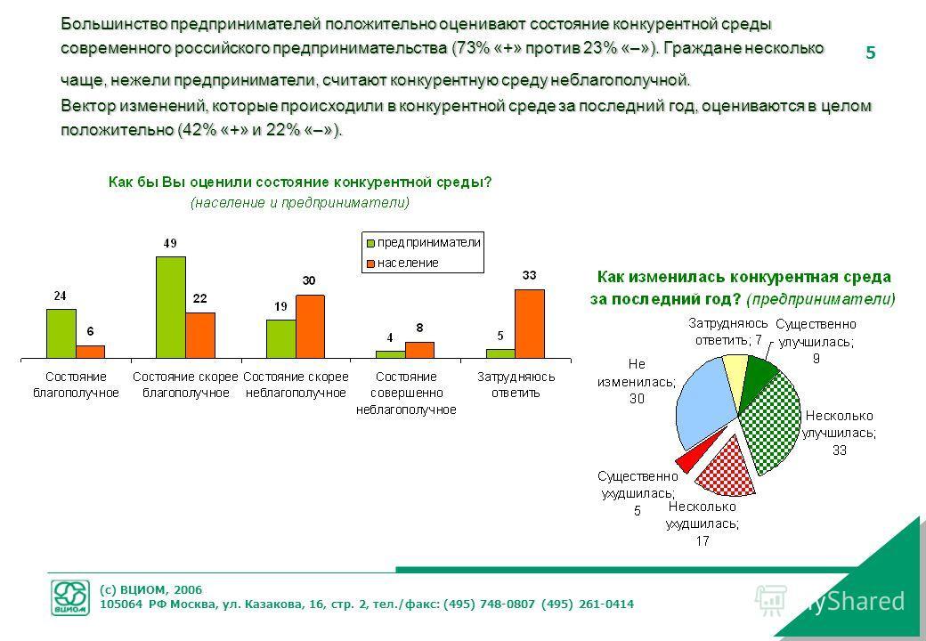 (с) ВЦИОМ, 2006 105064 РФ Москва, ул. Казакова, 16, стр. 2, тел./факс: (495) 748-0807 (495) 261-0414 5 Большинство предпринимателей положительно оценивают состояние конкурентной среды современного российского предпринимательства (73% «+» против 23% «
