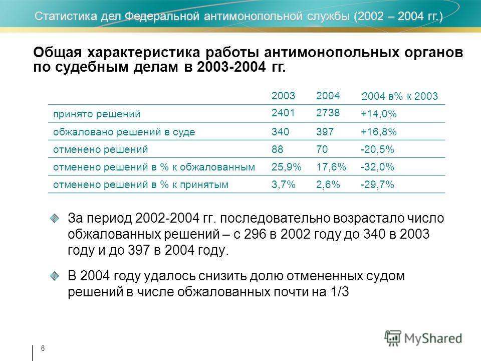 Статистика дел Федеральной антимонопольной службы (2002 – 2004 гг.) 6 За период 2002-2004 гг. последовательно возрастало число обжалованных решений – с 296 в 2002 году до 340 в 2003 году и до 397 в 2004 году. В 2004 году удалось снизить долю отмененн