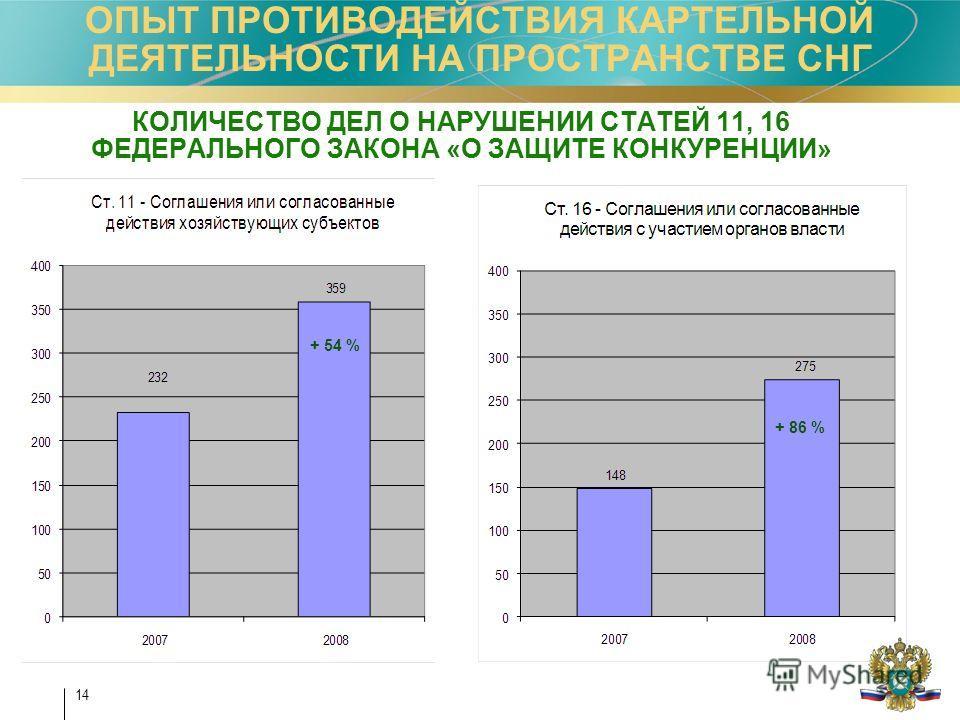 14 ОПЫТ ПРОТИВОДЕЙСТВИЯ КАРТЕЛЬНОЙ ДЕЯТЕЛЬНОСТИ НА ПРОСТРАНСТВЕ СНГ + 54 % + 86 % КОЛИЧЕСТВО ДЕЛ О НАРУШЕНИИ СТАТЕЙ 11, 16 ФЕДЕРАЛЬНОГО ЗАКОНА «О ЗАЩИТЕ КОНКУРЕНЦИИ»