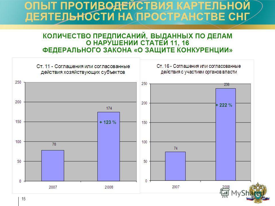 15 КОЛИЧЕСТВО ПРЕДПИСАНИЙ, ВЫДАННЫХ ПО ДЕЛАМ О НАРУШЕНИИ СТАТЕЙ 11, 16 ФЕДЕРАЛЬНОГО ЗАКОНА «О ЗАЩИТЕ КОНКУРЕНЦИИ» + 123 % + 222 % ОПЫТ ПРОТИВОДЕЙСТВИЯ КАРТЕЛЬНОЙ ДЕЯТЕЛЬНОСТИ НА ПРОСТРАНСТВЕ СНГ
