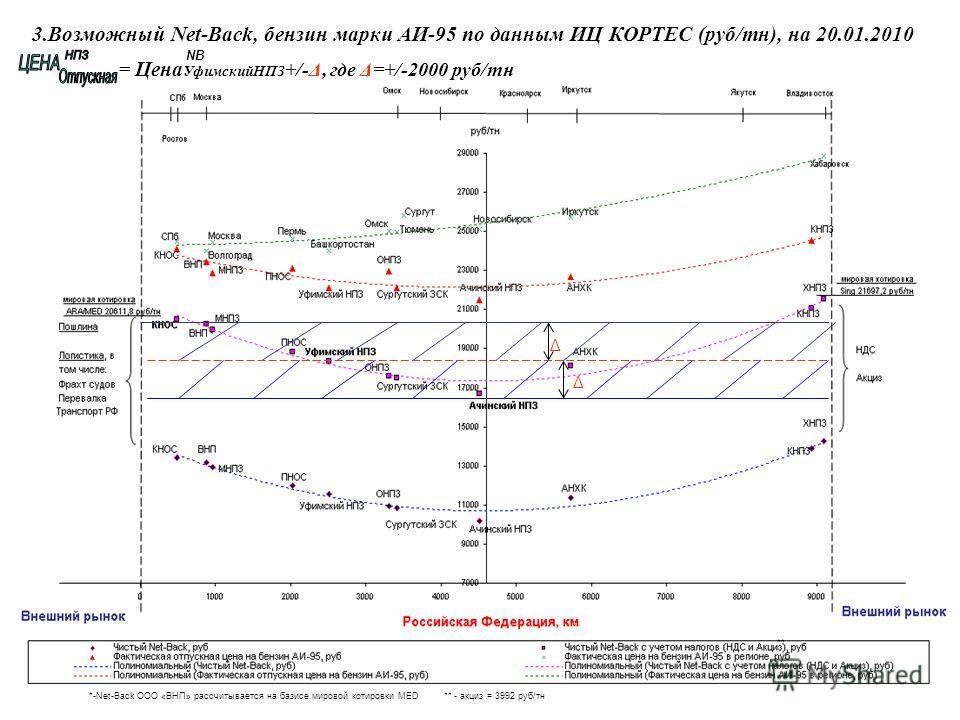 3.Возможный Net-Back, бензин марки АИ-95 по данным ИЦ КОРТЕС (руб/тн), на 20.01.2010 = Цена УфимскийНПЗ +/-Δ, где Δ=+/-2000 руб/тн *-Net-Back ООО «ВНП» рассчитывается на базисе мировой котировки MED Δ Δ ** - акциз = 3992 руб/тн NB * **