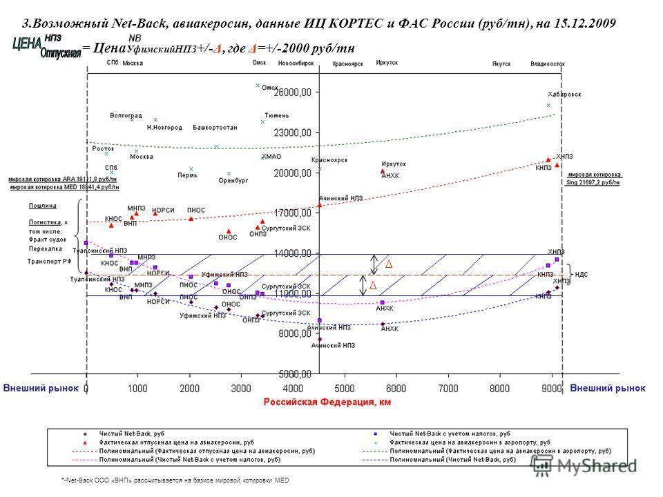 3.Возможный Net-Back, авиакеросин, данные ИЦ КОРТЕС и ФАС России (руб/тн), на 15.12.2009 = Цена УфимскийНПЗ +/-Δ, где Δ=+/-2000 руб/тн *-Net-Back ООО «ВНП» рассчитывается на базисе мировой котировки MED Δ Δ NB *
