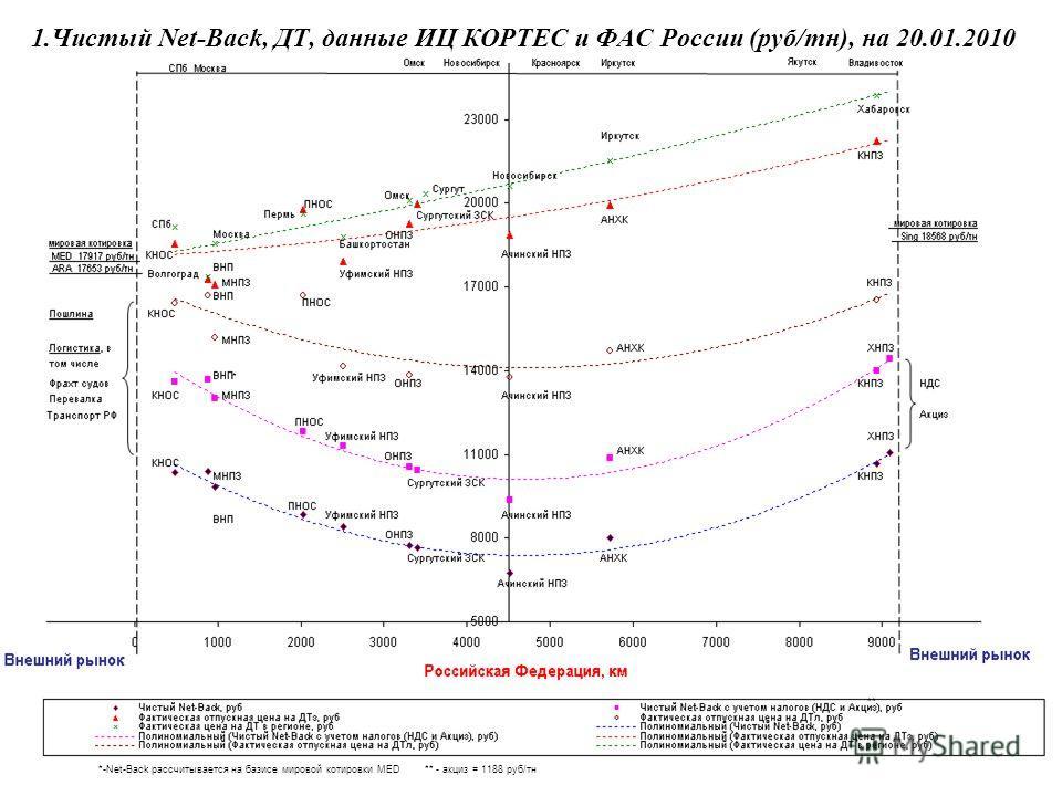 1.Чистый Net-Back, ДТ, данные ИЦ КОРТЕС и ФАС России (руб/тн), на 20.01.2010 *-Net-Back рассчитывается на базисе мировой котировки MED * ** ** - акциз = 1188 руб/тн