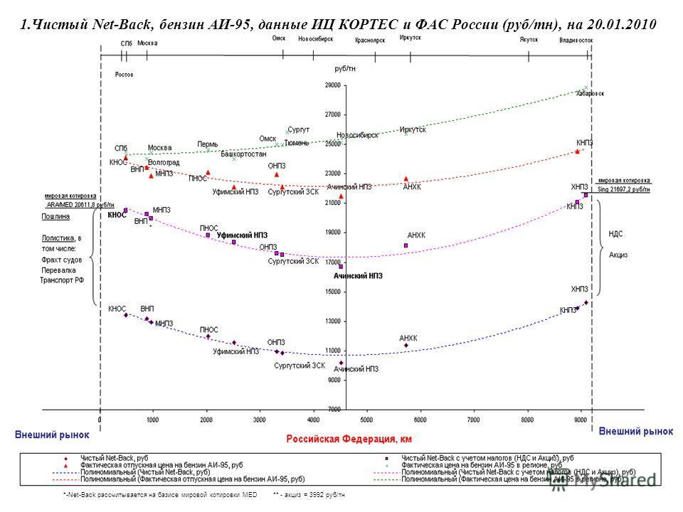 1.Чистый Net-Back, бензин АИ-95, данные ИЦ КОРТЕС и ФАС России (руб/тн), на 20.01.2010 *-Net-Back рассчитывается на базисе мировой котировки MED * ** ** - акциз = 3992 руб/тн