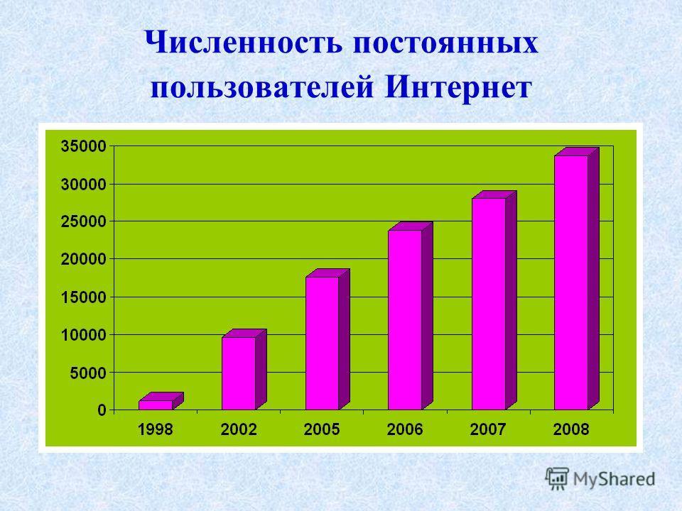 Численность постоянных пользователей Интернет