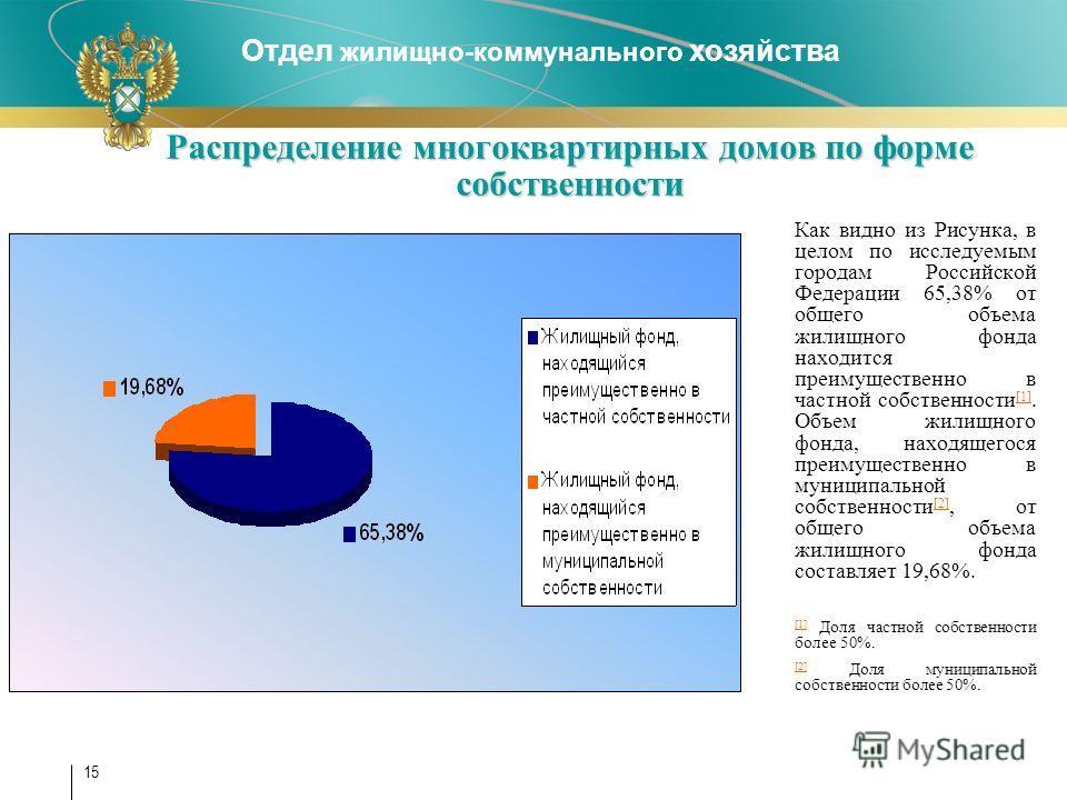 Отдел жилищно-коммунального хозяйства 15 Распределение многоквартирных домов по форме собственности Как видно из Рисунка, в целом по исследуемым городам Российской Федерации 65,38% от общего объема жилищного фонда находится преимущественно в частной