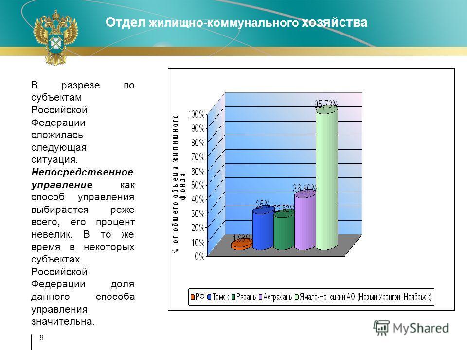 Отдел жилищно-коммунального хозяйства 9 В разрезе по субъектам Российской Федерации сложилась следующая ситуация. Непосредственное управление как способ управления выбирается реже всего, его процент невелик. В то же время в некоторых субъектах Россий