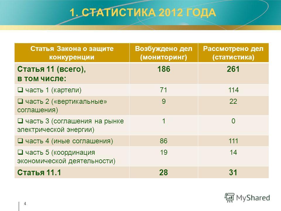 4 1. СТАТИСТИКА 2012 ГОДА Статья Закона о защите конкуренции Возбуждено дел (мониторинг) Рассмотрено дел (статистика) Статья 11 (всего), в том числе: 186261 часть 1 (картели)71114 часть 2 («вертикальные» соглашения) 922 часть 3 (соглашения на рынке э