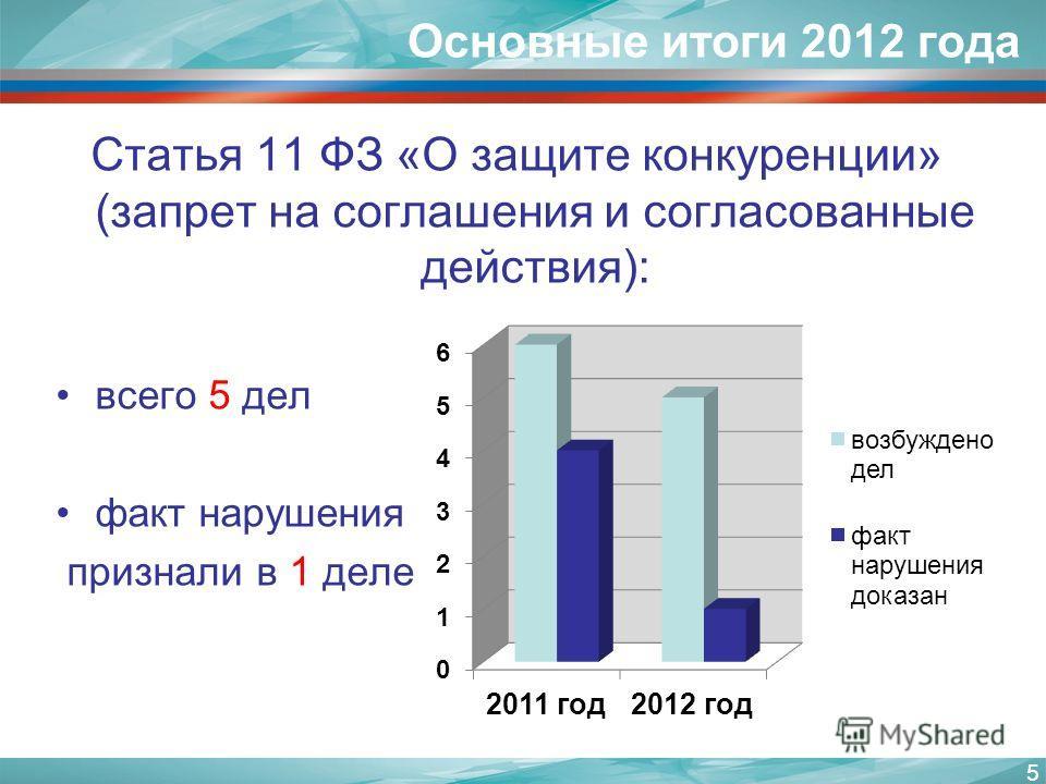 Основные итоги 2012 года Статья 11 ФЗ «О защите конкуренции» (запрет на соглашения и согласованные действия): всего 5 дел факт нарушения признали в 1 деле 5