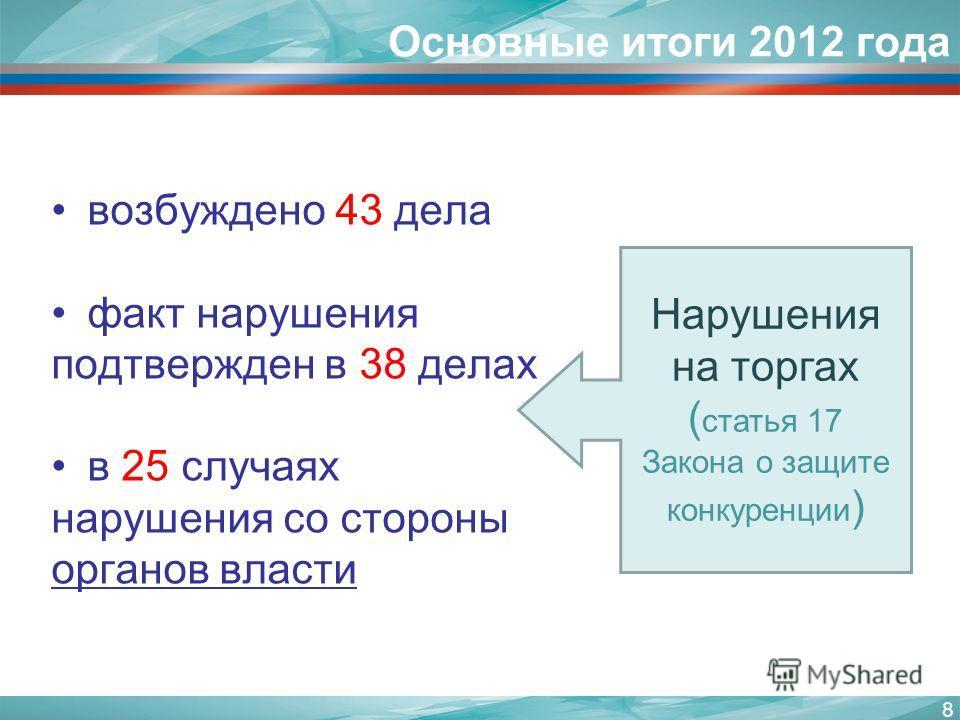 Основные итоги 2012 года возбуждено 43 дела факт нарушения подтвержден в 38 делах в 25 случаях нарушения со стороны органов власти 8 Нарушения на торгах ( статья 17 Закона о защите конкуренции )