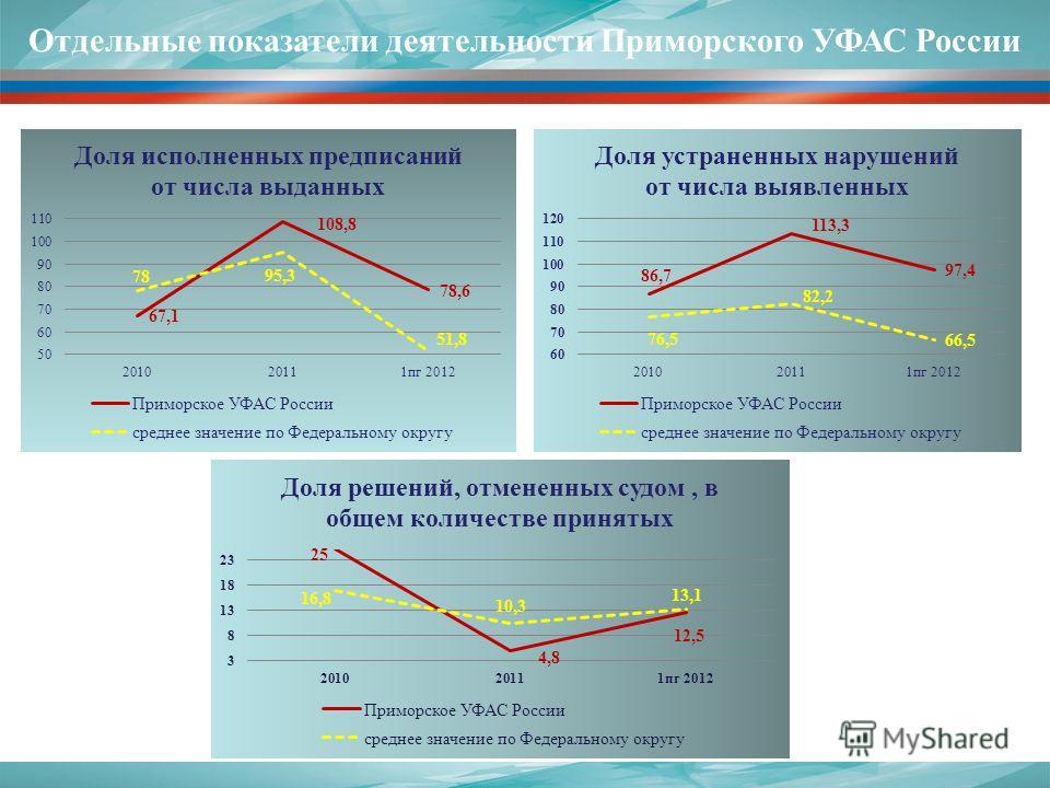 Отдельные показатели деятельности Приморского УФАС России