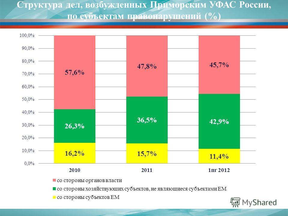 Структура дел, возбужденных Приморским УФАС России, по субъектам правонарушений (%)