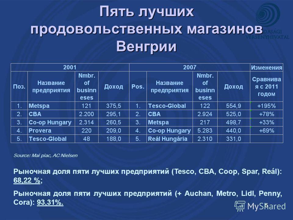 5 Пять лучших продовольственных магазинов Венгрии Source: Mai piac, AC Nielsen Рыночная доля пяти лучших предприятий (Tesco, CBA, Coop, Spar, Reál): 68,22 %; Рыночная доля пяти лучших предприятий (+ Auchan, Metro, Lidl, Penny, Cora): 93,31%.