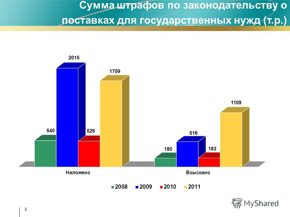 Сумма штрафов по законодательству о поставках для государственных нужд (т.р.) 9