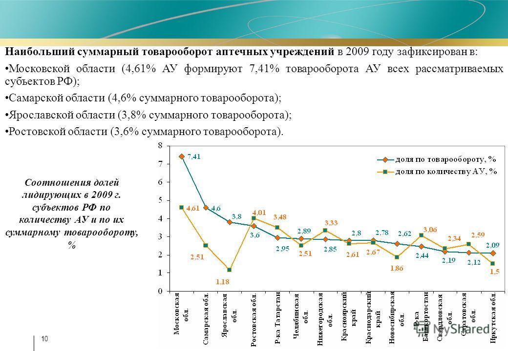 10 Наибольший суммарный товарооборот аптечных учреждений в 2009 году зафиксирован в: Московской области (4,61% АУ формируют 7,41% товарооборота АУ всех рассматриваемых субъектов РФ); Самарской области (4,6% суммарного товарооборота); Ярославской обла