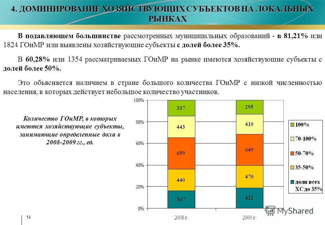 14 4. ДОМИНИРОВАНИЕ ХОЗЯЙСТВУЮЩИХ СУБЪЕКТОВ НА ЛОКАЛЬНЫХ РЫНКАХ В подавляющем большинстве рассмотренных муниципальных образований - в 81,21% или 1824 ГОиМР или выявлены хозяйствующие субъекты с долей более 35%. В 60,28% или 1354 рассматриваемых ГОиМР