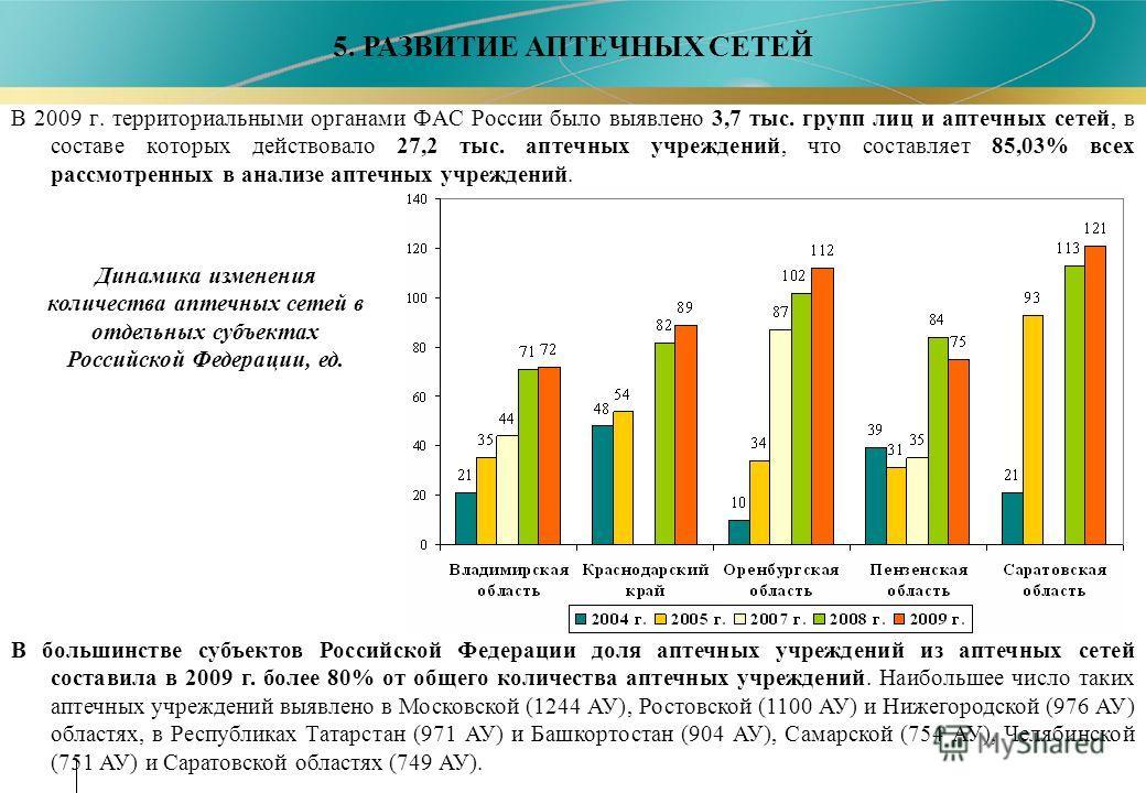 В 2009 г. территориальными органами ФАС России было выявлено 3,7 тыс. групп лиц и аптечных сетей, в составе которых действовало 27,2 тыс. аптечных учреждений, что составляет 85,03% всех рассмотренных в анализе аптечных учреждений. 5. РАЗВИТИЕ АПТЕЧНЫ