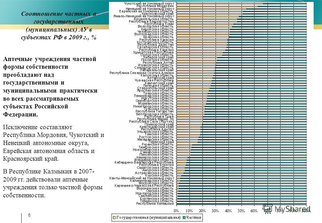 6 Соотношение частных и государственных (муниципальных) АУ в субъектах РФ в 2009 г., % Аптечные учреждения частной формы собственности преобладают над государственными и муниципальными практически во всех рассматриваемых субъектах Российской Федераци
