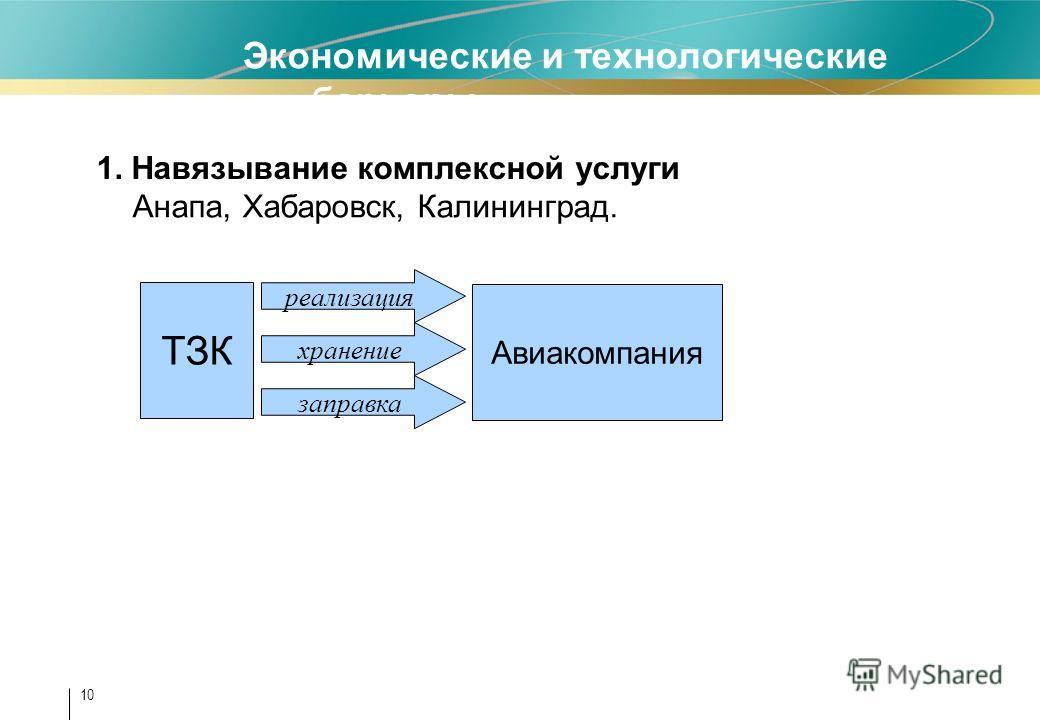 10 1. Навязывание комплексной услуги ТЗК Анапа, Хабаровск, Калининград. Экономические и технологические барьеры Авиакомпания реализация хранение заправка