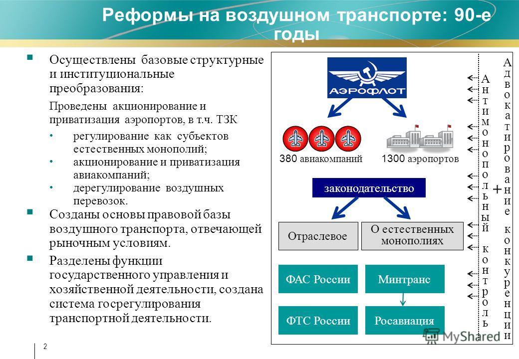 2 Реформы на воздушном транспорте: 90-е годы Осуществлены базовые структурные и институциональные преобразования: Проведены акционирование и приватизация аэропортов, в т.ч. ТЗК регулирование как субъектов естественных монополий; акционирование и прив