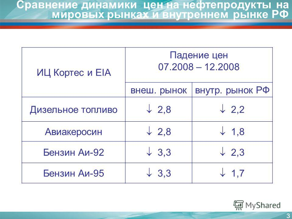 3 Сравнение динамики цен на нефтепродукты на мировых рынках и внутреннем рынке РФ ИЦ Кортес и EIA Падение цен 07.2008 – 12.2008 внеш. рыноквнутр. рынок РФ Дизельное топливо 2,8 2,2 Авиакеросин 2,8 1,8 Бензин Аи-92 3,3 2,3 Бензин Аи-95 3,3 1,7