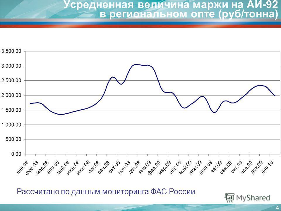 4 Усредненная величина маржи на АИ-92 в региональном опте (руб/тонна) Рассчитано по данным мониторинга ФАС России