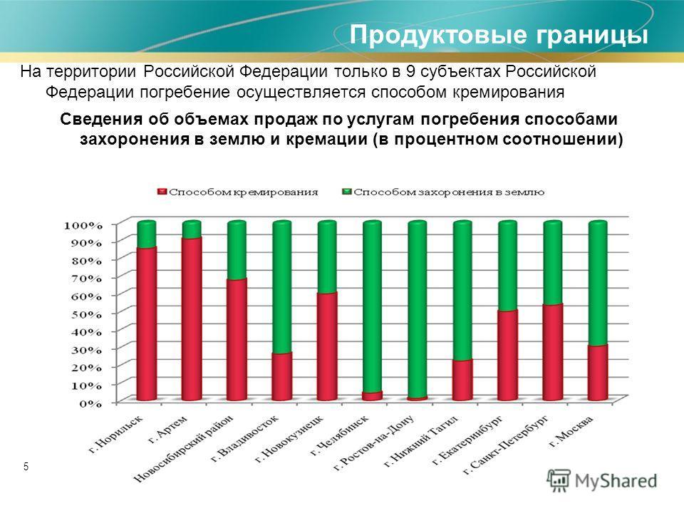 5 На территории Российской Федерации только в 9 субъектах Российской Федерации погребение осуществляется способом кремирования Сведения об объемах продаж по услугам погребения способами захоронения в землю и кремации (в процентном соотношении) Продук