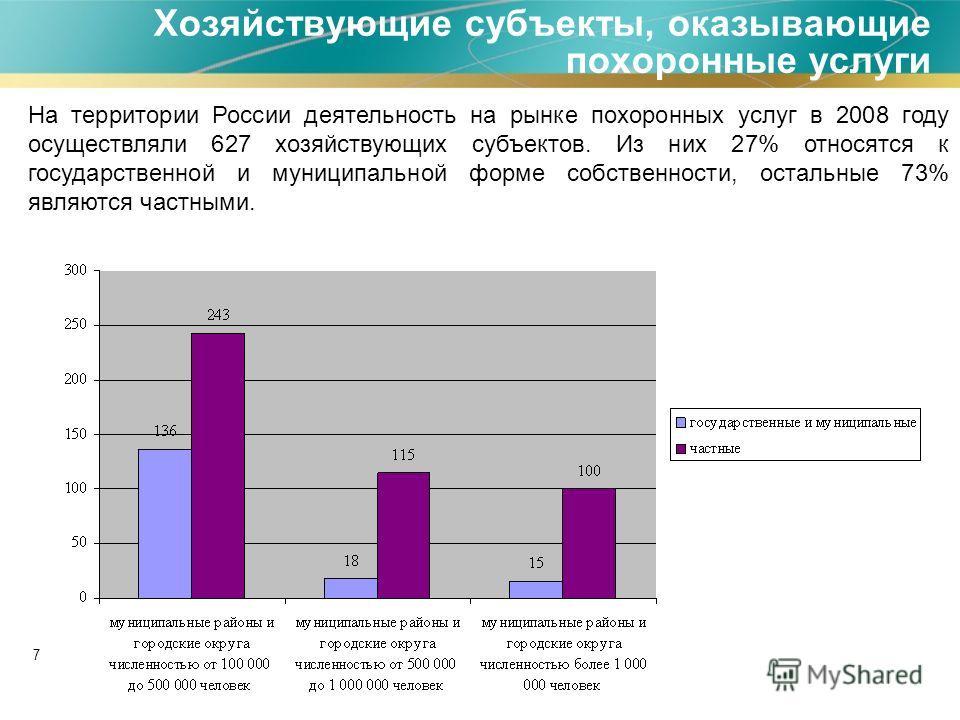 7 Хозяйствующие субъекты, оказывающие похоронные услуги На территории России деятельность на рынке похоронных услуг в 2008 году осуществляли 627 хозяйствующих субъектов. Из них 27% относятся к государственной и муниципальной форме собственности, оста