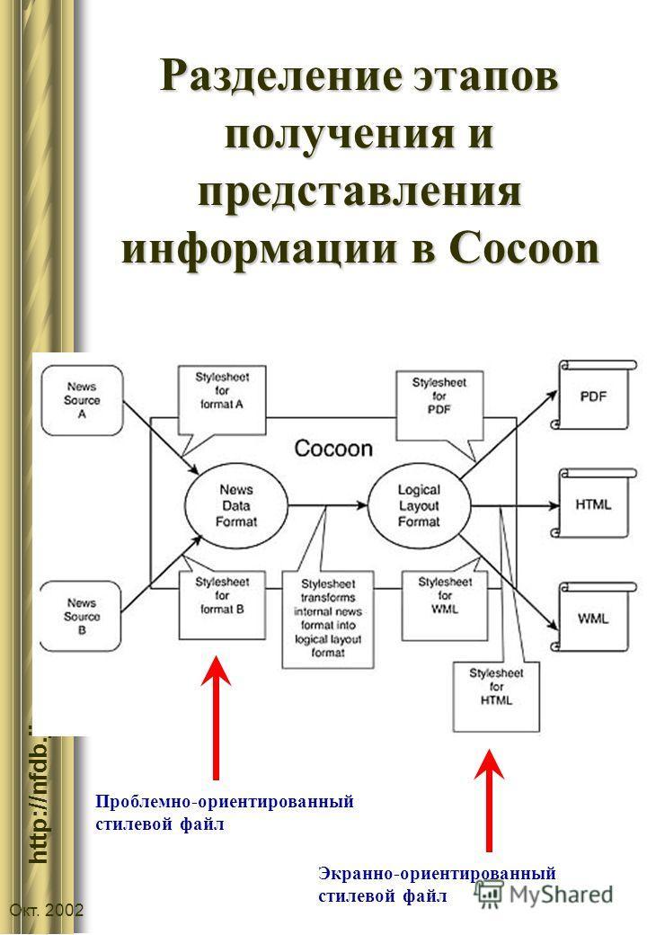 :// http://nfdb.jinr.ru Окт. 2002 Разделение этапов получения и представления информации в Cocoon Проблемно-ориентированный стилевой файл Экранно-ориентированный стилевой файл