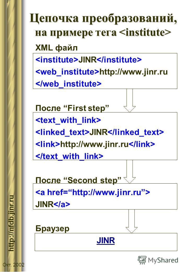 :// http://nfdb.jinr.ru Окт. 2002 Цепочка преобразований, на примере тега Цепочка преобразований, на примере тега XML файл JINR http://www.jinr.ru После First step JINR http://www.jinr.ru После Second step JINR Браузер JINR