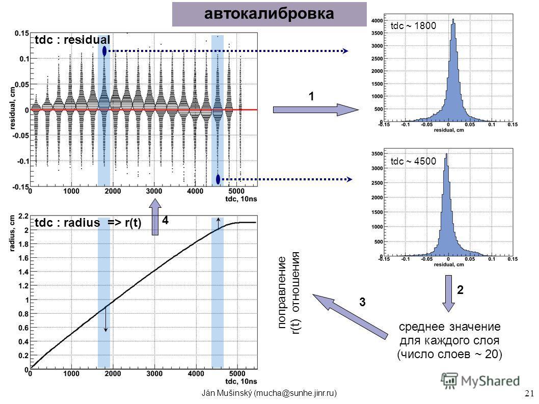 Ján Mušinský (mucha@sunhe.jinr.ru) 21 автокалибровка tdc ~ 1800 tdc ~ 4500 среднее значение для каждого слоя (число слоев ~ 20) поправление r(t) отношения tdc : residual tdc : radius => r(t) 1 2 3 4