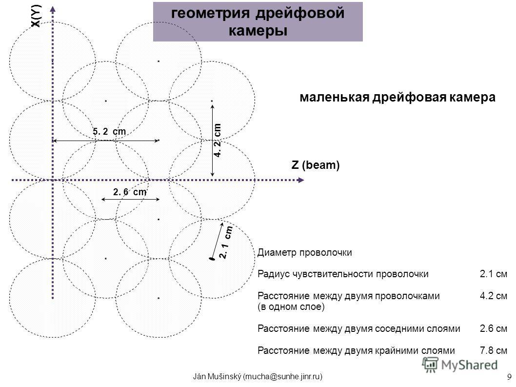 Ján Mušinský (mucha@sunhe.jinr.ru) 9 геометрия дрейфовой камеры 4. 2 cm 2. 1 cm 2. 6 cm 5. 2 cm Диаметр проволочки0.0025 см Радиус чувствительности проволочки2.1 см Расстояние между двумя проволочками4.2 см (в одном слое) Расстояние между двумя сосед