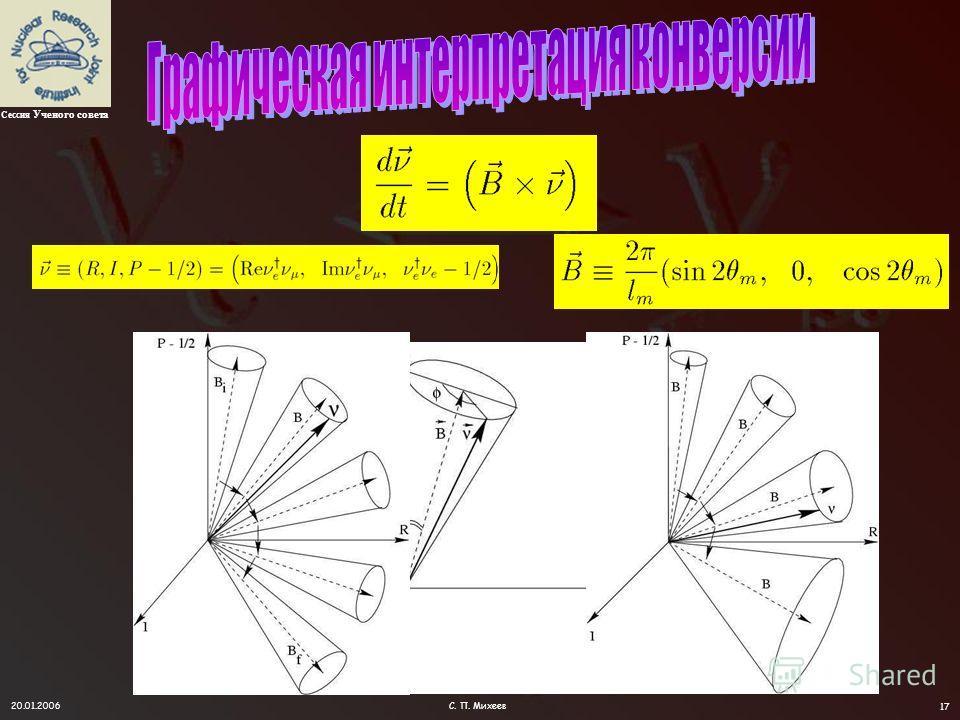 20.01.2006С. П. Михеев 16 y = (n R - n) / n R Вероятность выживания (расстояние) резонанс Точка рождения y 0 = - 5 Средняя вероятность Граница осцилляций Картина адиабатической конверсии универсальна в терминах переменной y = (n R - n ) / n R LMA Сес