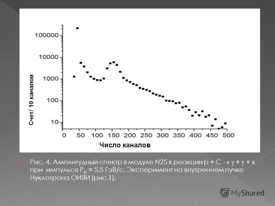 Рис. 4. Амплитудный спектр в модуле N25 в реакции p + C + + x при импульсе P p = 5.5 ГэВ/c. Эксперимент на внутреннем пучке Нуклотрона ОИЯИ (рис.1). Счет/ 10 каналов Число каналов
