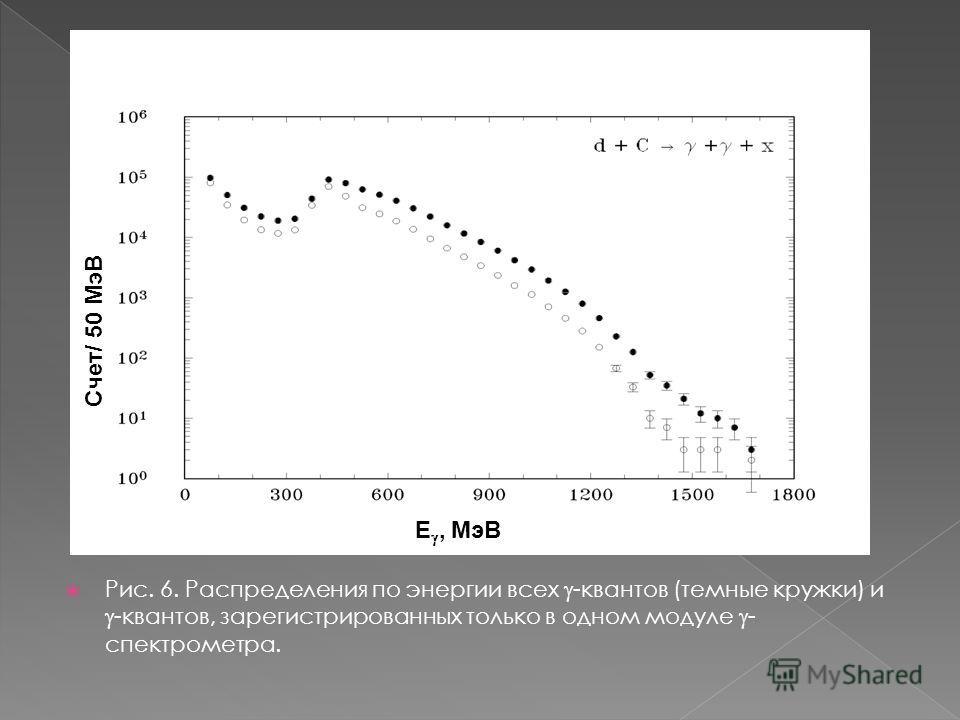 Рис. 6. Распределения по энергии всех -квантов (темные кружки) и -квантов, зарегистрированных только в одном модуле - спектрометра. Счет/ 50 МэВ E, МэВ