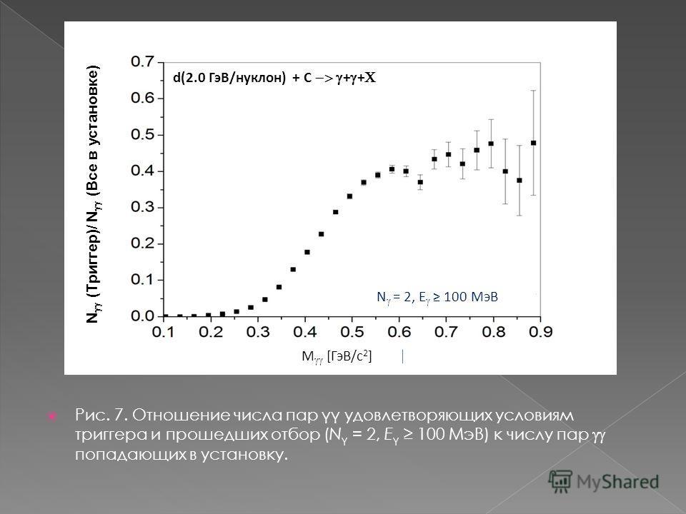 Рис. 7. Отношение числа пар γγ удовлетворяющих условиям триггера и прошедших отбор (N γ = 2, E γ 100 МэВ) к числу пар попадающих в установку. N (Триггер)/ N (Все в установке) d(2.0 ГэВ/нуклон) + С + + M [ГэВ/с 2 ] N = 2, E 100 МэВ