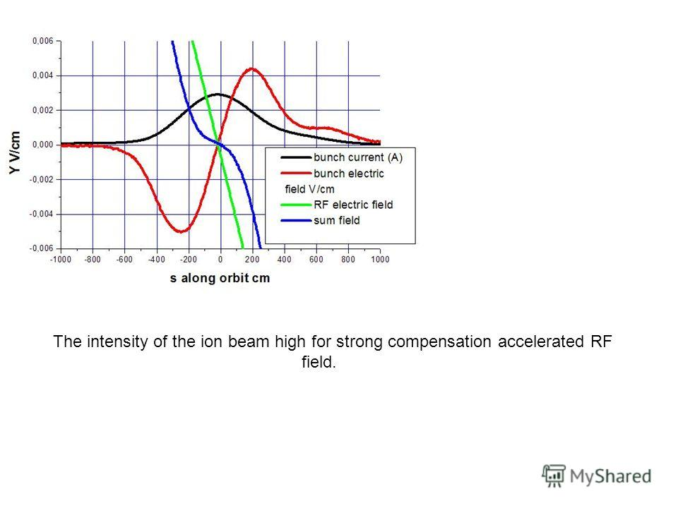 The intensity of the ion beam high for strong compensation accelerated RF field.