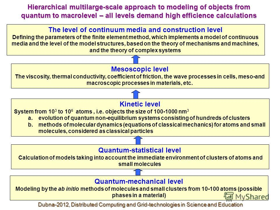 Quantum-statistical level Calculation of models taking into account the immediate environment of clusters of atoms and small molecules Hierarchical multilarge-scale approach to modeling of objects from quantum to macrolevel – all levels demand high e